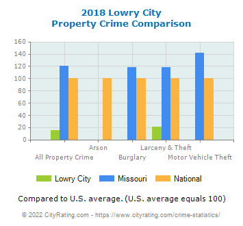 Lowry City Property Crime vs. State and National Comparison