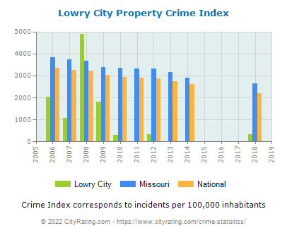 Lowry City Property Crime vs. State and National Per Capita