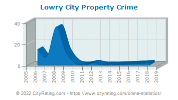 Lowry City Property Crime