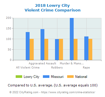 Lowry City Violent Crime vs. State and National Comparison