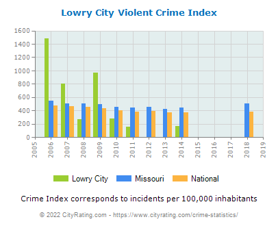 Lowry City Violent Crime vs. State and National Per Capita