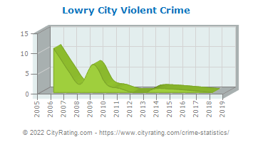 Lowry City Violent Crime