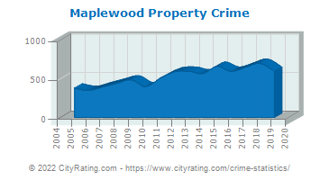 Maplewood Property Crime
