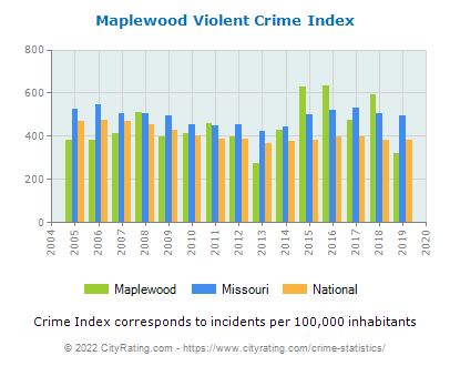 Maplewood Violent Crime vs. State and National Per Capita