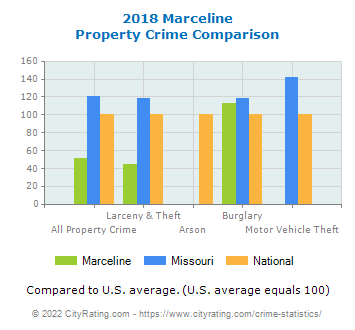 Marceline Property Crime vs. State and National Comparison