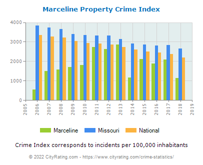 Marceline Property Crime vs. State and National Per Capita