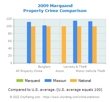 Marquand Property Crime vs. State and National Comparison