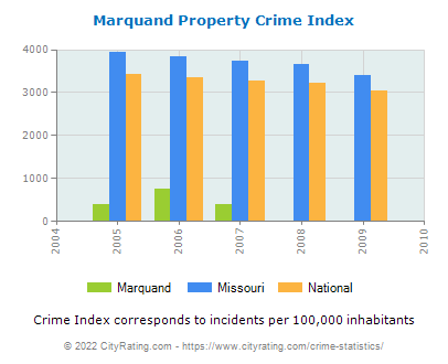 Marquand Property Crime vs. State and National Per Capita