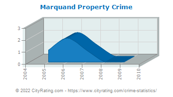 Marquand Property Crime