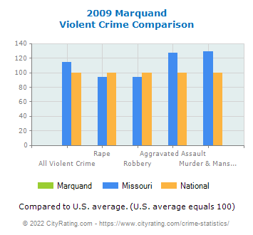 Marquand Violent Crime vs. State and National Comparison