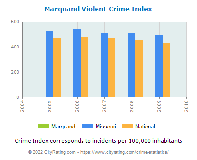 Marquand Violent Crime vs. State and National Per Capita