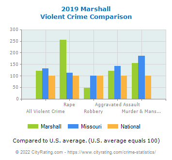 Marshall Violent Crime vs. State and National Comparison