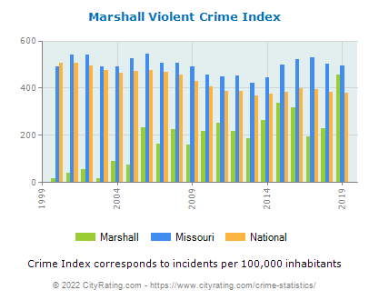 Marshall Violent Crime vs. State and National Per Capita