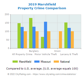 Marshfield Property Crime vs. State and National Comparison