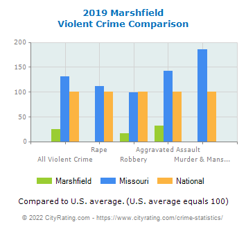 Marshfield Violent Crime vs. State and National Comparison