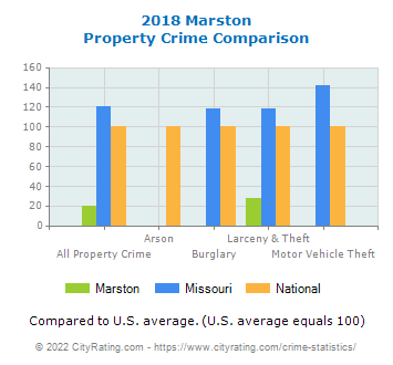 Marston Property Crime vs. State and National Comparison