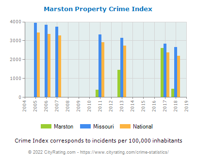Marston Property Crime vs. State and National Per Capita