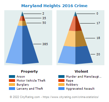 Maryland Heights Crime 2016