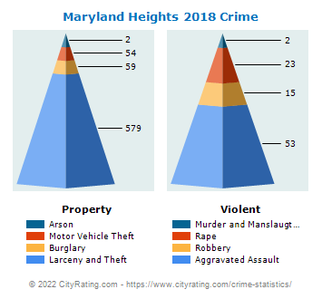 Maryland Heights Crime 2018