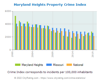 Maryland Heights Property Crime vs. State and National Per Capita