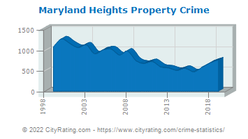 Maryland Heights Property Crime