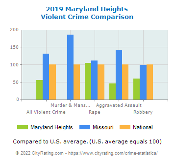 Maryland Heights Violent Crime vs. State and National Comparison