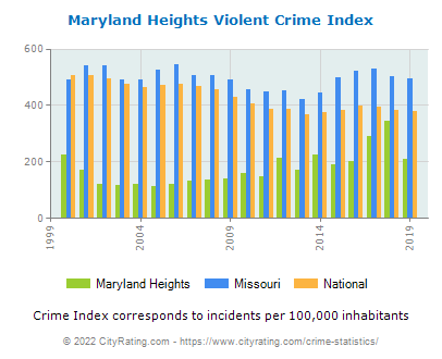 Maryland Heights Violent Crime vs. State and National Per Capita