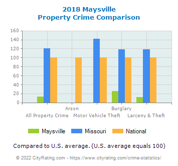 Maysville Property Crime vs. State and National Comparison