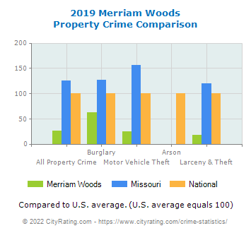 Merriam Woods Property Crime vs. State and National Comparison