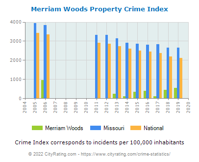 Merriam Woods Property Crime vs. State and National Per Capita