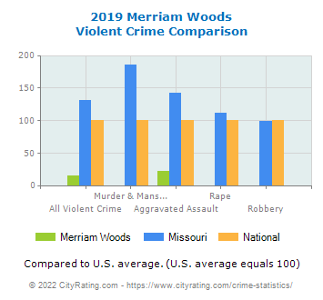 Merriam Woods Violent Crime vs. State and National Comparison