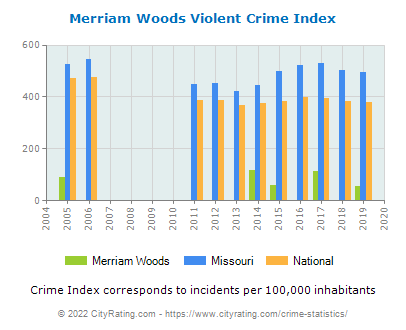 Merriam Woods Violent Crime vs. State and National Per Capita