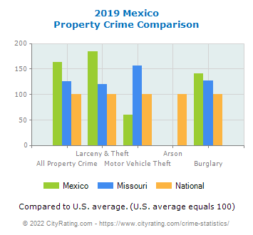 Mexico Property Crime vs. State and National Comparison