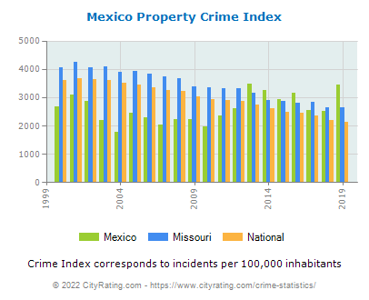 Mexico Property Crime vs. State and National Per Capita