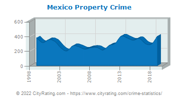 Mexico Property Crime