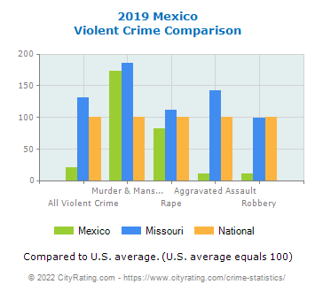 Mexico Violent Crime vs. State and National Comparison