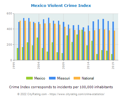 Mexico Violent Crime vs. State and National Per Capita