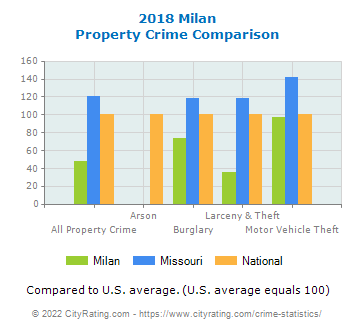 Milan Property Crime vs. State and National Comparison