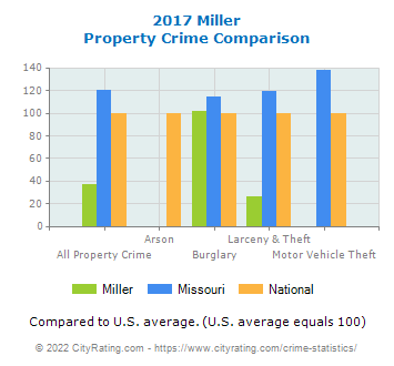 Miller Property Crime vs. State and National Comparison