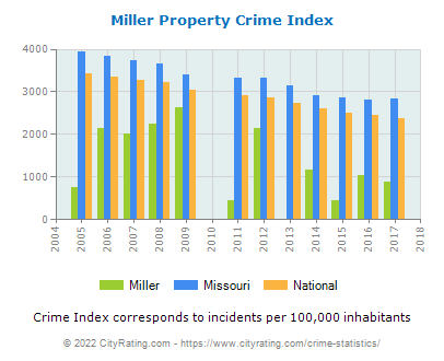 Miller Property Crime vs. State and National Per Capita