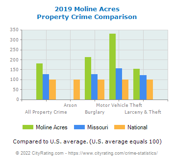 Moline Acres Property Crime vs. State and National Comparison