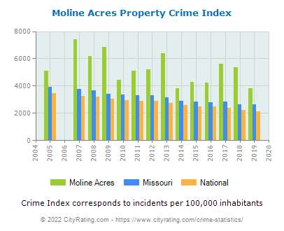 Moline Acres Property Crime vs. State and National Per Capita