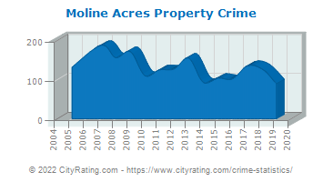 Moline Acres Property Crime