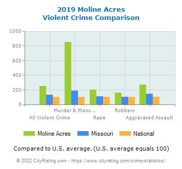 Moline Acres Violent Crime vs. State and National Comparison
