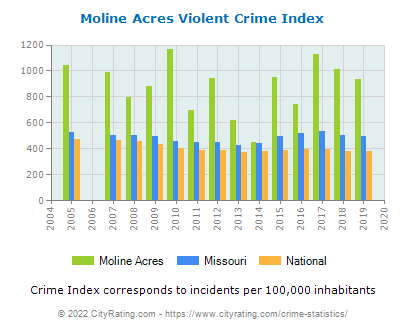 Moline Acres Violent Crime vs. State and National Per Capita