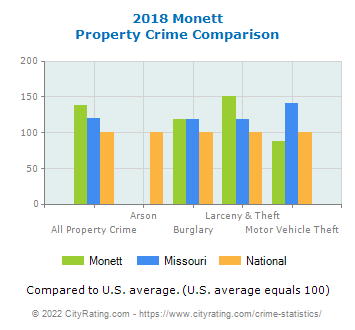 Monett Property Crime vs. State and National Comparison