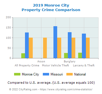 Monroe City Property Crime vs. State and National Comparison
