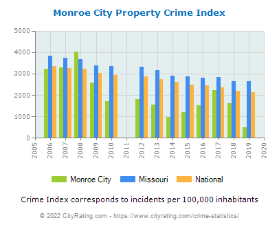 Monroe City Property Crime vs. State and National Per Capita