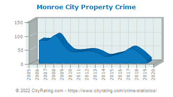 Monroe City Property Crime