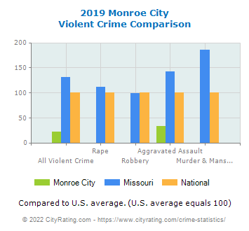 Monroe City Violent Crime vs. State and National Comparison